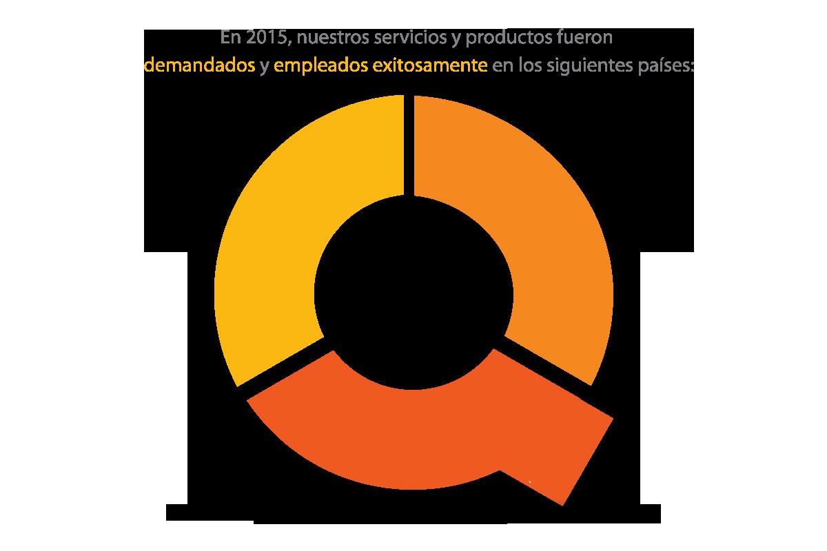 En 2015, nuestros servicios y productos fueron demandados y empleados exitosamente en los siguientes países